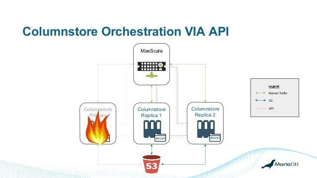 Columnstore Orchestration VIA API MaxScale Columnstore Primary Columnstore Replica 1 Columnstore Replica 2 Legend Normal T...