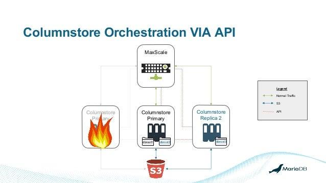 Columnstore Orchestration VIA API MaxScale Columnstore Primary Columnstore Primary Columnstore Replica 2 Legend Normal Tra...