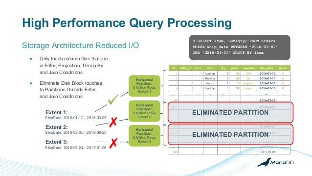 Storage Architecture Reduced I/O High Performance Query Processing ● Only touch column files that are in Filter, Projectio...
