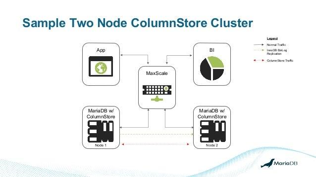 Sample Two Node ColumnStore Cluster App BI MariaDB w/ ColumnStore MaxScale Legend Normal Traffic InnoDB BinLog Replication...