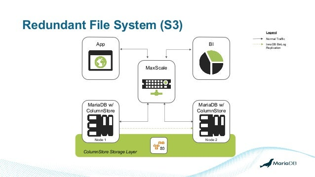 Redundant File System (S3) App BI MariaDB w/ ColumnStore MaxScale Legend Normal Traffic InnoDB BinLog Replication MariaDB ...