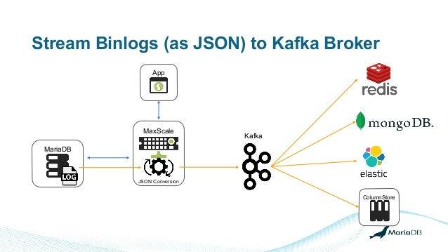 Stream Binlogs (as JSON) to Kafka Broker MariaDB MaxScale JSON Conversion Kafka App ColumnStore