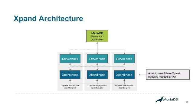 Xpand Architecture 12 MariaDB instance with Xpand engine MariaDB instance with Xpand engine MariaDB instance with Xpand en...