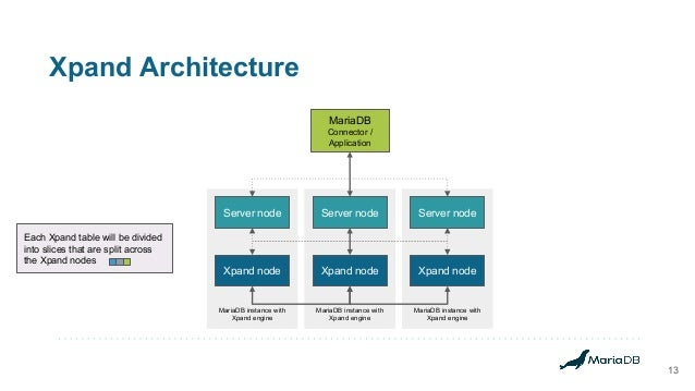 Xpand Architecture 13 MariaDB instance with Xpand engine MariaDB instance with Xpand engine MariaDB instance with Xpand en...