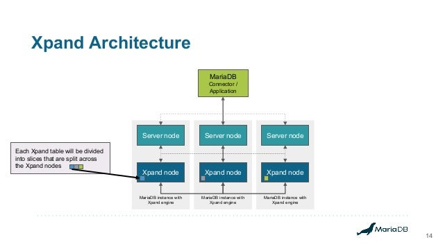 Xpand Architecture 14 MariaDB instance with Xpand engine MariaDB instance with Xpand engine MariaDB instance with Xpand en...