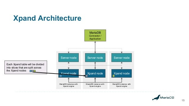 Xpand Architecture 15 MariaDB instance with Xpand engine MariaDB instance with Xpand engine MariaDB instance with Xpand en...