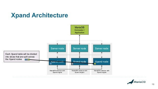 Xpand Architecture 16 MariaDB instance with Xpand engine MariaDB instance with Xpand engine MariaDB instance with Xpand en...