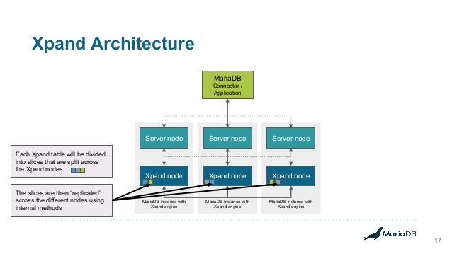 Xpand Architecture 17 MariaDB instance with Xpand engine MariaDB instance with Xpand engine MariaDB instance with Xpand en...