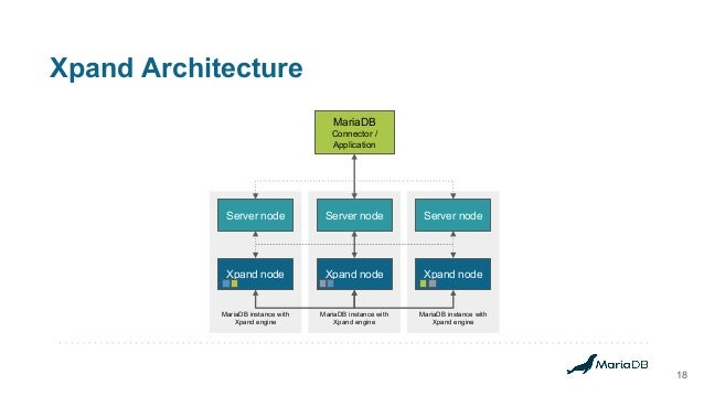Xpand Architecture 18 MariaDB instance with Xpand engine MariaDB instance with Xpand engine MariaDB instance with Xpand en...