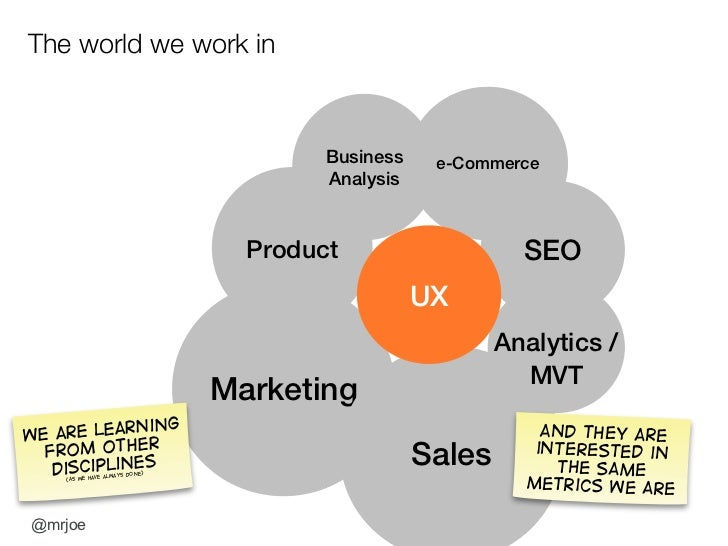 UX & ROI: What to measure and what to expect Slide 6