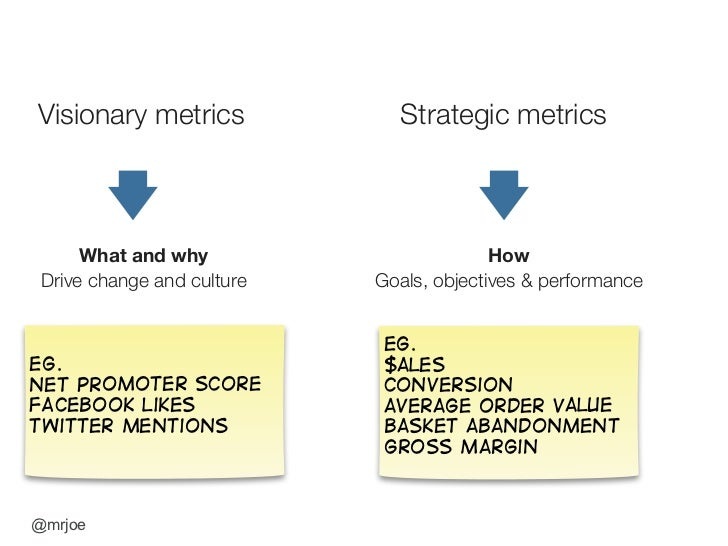 Visionary metrics             Strategic metrics          What and why                        How  Drive change and culture...