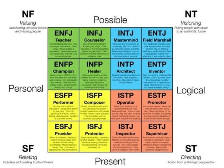 whats your dating personality What your myers-briggs personality type says about the eyes of others — even people you're dating your strengths that part of your personality.