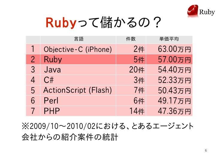 Rubyって儲かるの?              言語             件数    単価平均   1   Objective-C (iPhone)    2件   63.00万円  2   Ruby                   ...