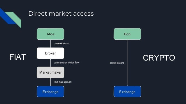 No co-location Level playing field Free data Open APIs Will these characteristics persist as the crypto industry matures?