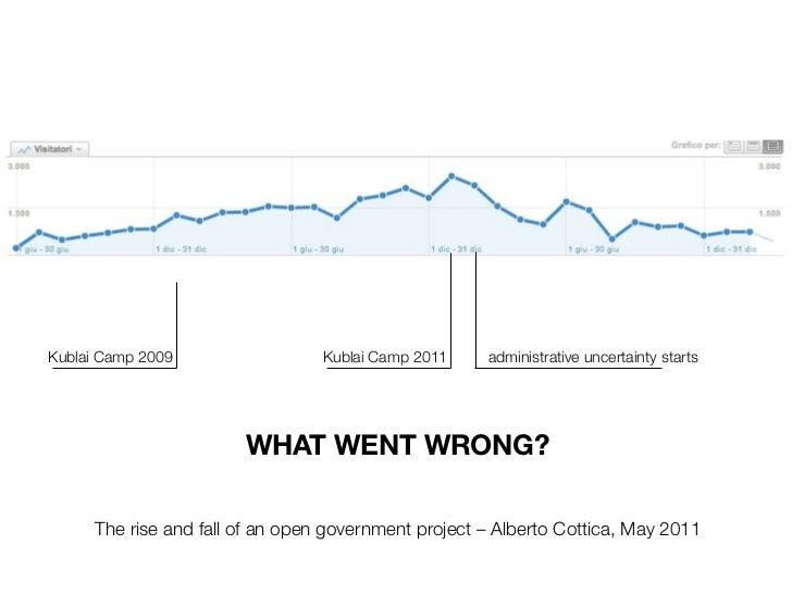 Kublai Camp 2009                  Kublai Camp 2011    administrative uncertainty starts                        WHAT WENT W...