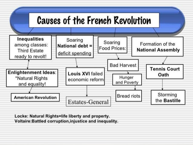 Cause essay french revolution