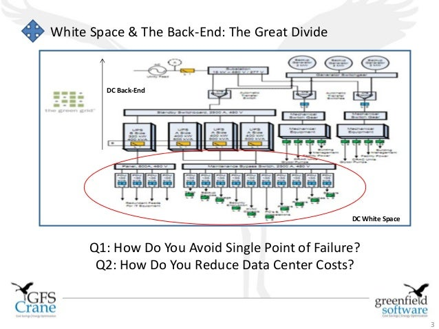 What & Why of DCIM Software Slide 3