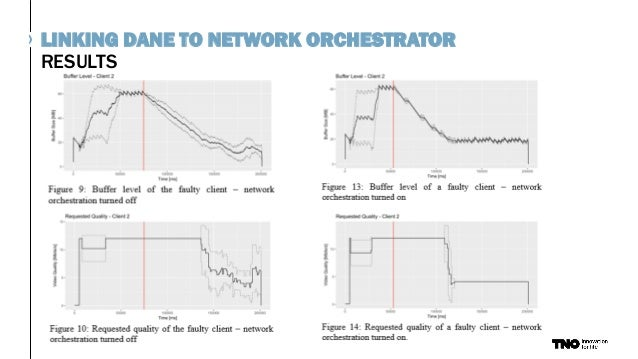 RESULTS LINKING DANE TO NETWORK ORCHESTRATOR