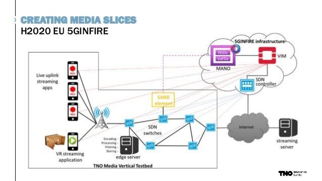 H2020 EU 5GINFIRE CREATING MEDIA SLICES