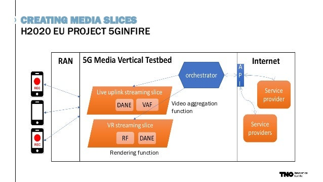 H2020 EU PROJECT 5GINFIRE CREATING MEDIA SLICES Rendering function Video aggregation function
