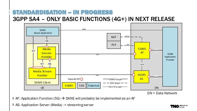 3GPP SA4 – ONLY BASIC FUNCTIONS (4G+) IN NEXT RELEASE STANDARDISATION – IN PROGRESS DN 5GMS AS 5GMS Application Provider P...