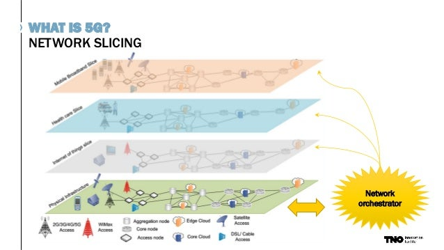 NETWORK SLICING WHAT IS 5G? Network orchestrator