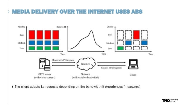 MEDIA DELIVERY OVER THE INTERNET USES ABS The client adapts its requests depending on the bandwidth it experiences (measur...