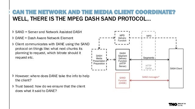WELL, THERE IS THE MPEG DASH SAND PROTOCOL… CAN THE NETWORK AND THE MEDIA CLIENT COORDINATE? SAND = Server and Network Ass...