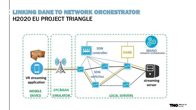 H2020 EU PROJECT TRIANGLE LINKING DANE TO NETWORK ORCHESTRATOR network orchestrator