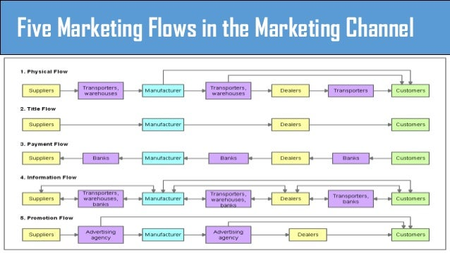 marketing channel Distribution channels a distribution channel is the way that your products reach  your customers this is a break down of everything you could possibly want to.