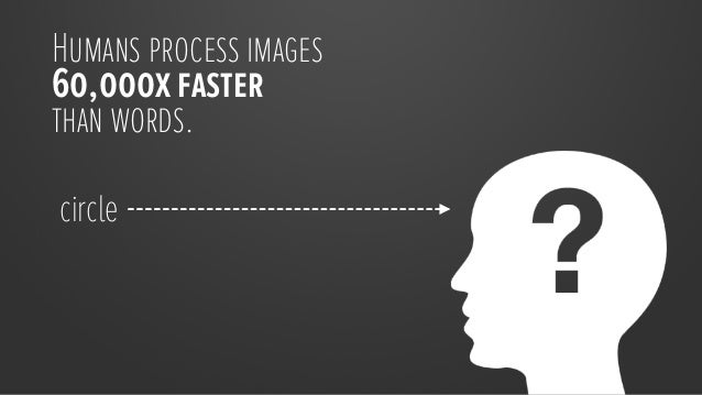 We also recall informationpresented as images6x more easily than text.