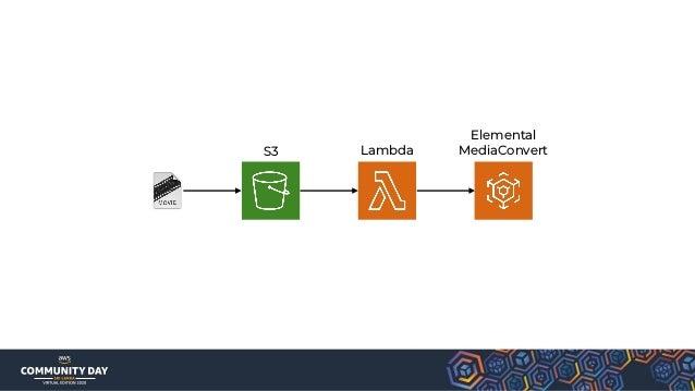 EventBridge AWS Services 3rd Partners Your Application Lambda Lambda Lambda