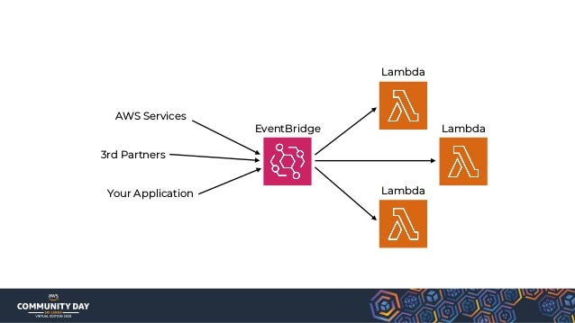 Can Lambda meet your performance and scaling requirements?