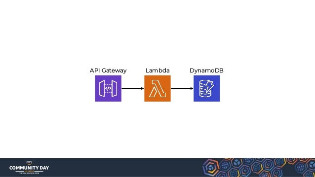 ALB 1 LCU gives you 25 new connections per second 3000 active connections per minute 0.4 GB per hour for Lambda function t...