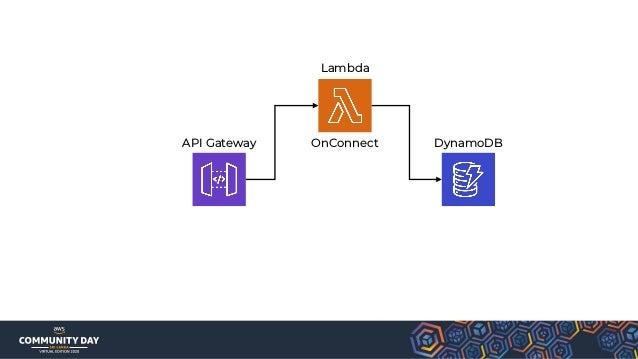 API Gateway DynamoDBLambda
