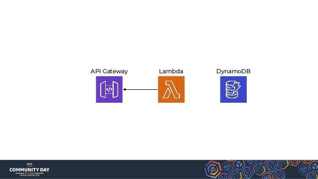API Gateway AppSync IoT Core