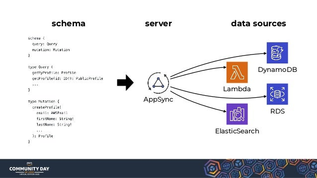 """""""Can I implement data pipelines with serverless?"""""""