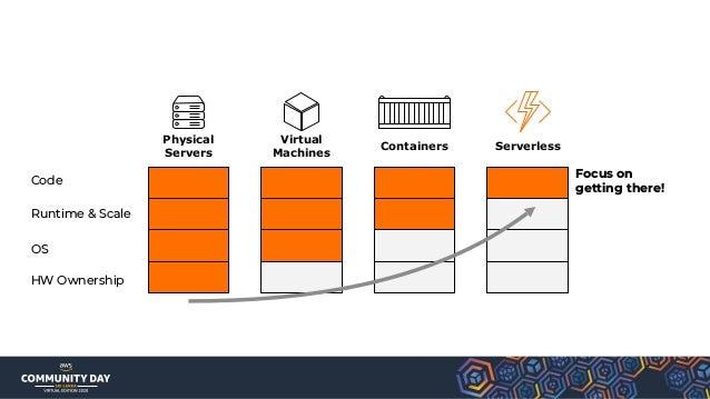 API Gateway IOT Core SNS SQS S3