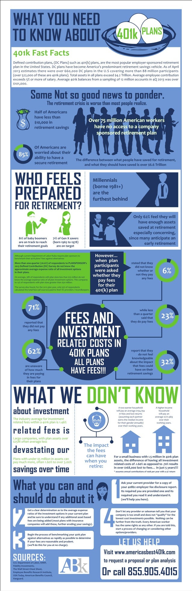 What you need to know about 401k plans....especially if you have one.