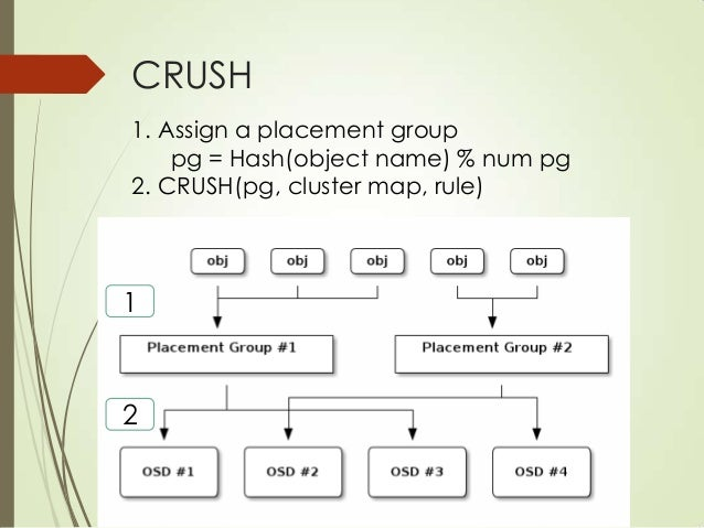 Cluster map Hierarchical OSD map Replicating across failure domains Avoiding network congestion