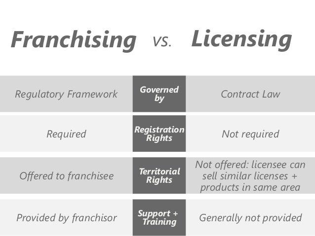 Kết quả hình ảnh cho licensing và franchising