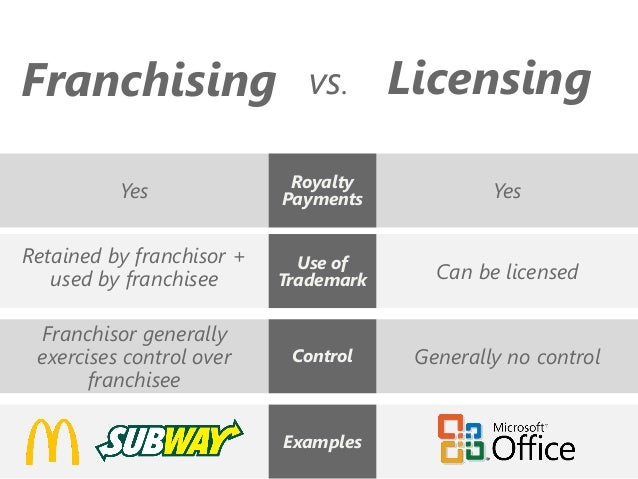 franchisor and franchisee relationship issues trust