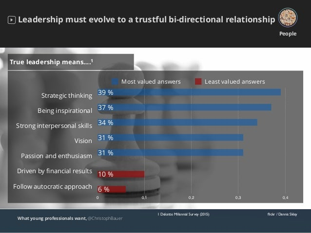What young professionals want, @ChristophBauer Leadership must evolve to a trustful bi-directional relationship People flic...
