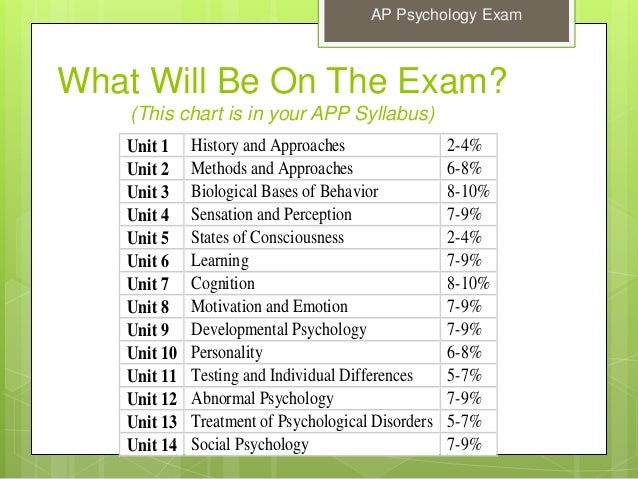 6 09 ap psychology Welcome to ap psychology  ap psychology correlational study handoutdocx     of-the-brain/  ppt#5 : other senses slides 1-17 (toothpick demo slide 6.