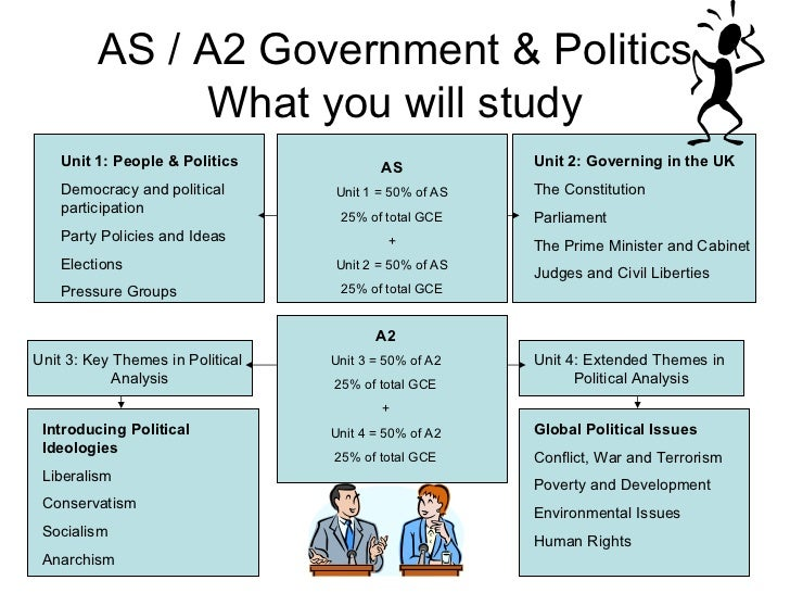 AS / A2 Government & Politics What you will study Unit 1: People & Politics Democracy and political participation Party Po...
