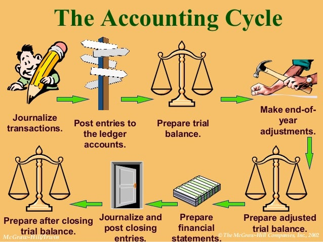 the accounting cycle Overview of the accounting cycle note: this ove:rview, while written for the beginning student ( will be more valuable with a second reading upon the complet~on of this book.