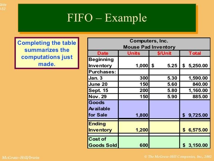 lifo and fifo in accounting Video created by university of pennsylvania for the course more introduction to financial accounting now that we have a solid grasp of the foundations from the.