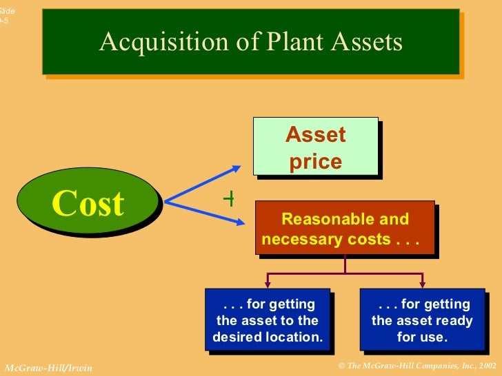 accounting chapter 9 Chapter 9 plant assets and intangibles short exercises (5 min) s 9-1 req 1 the other costs (back property tax, transfer taxes, removal of a building, and survey fee) are included as part of the cost of the land because they are necessary to get the land ready for its intended use req 2 after the land is ready for use, the related costs (listed above) would be expenses.