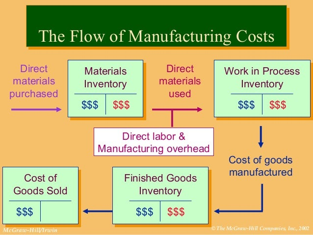 inventory and direct labor This videos identifies and defines the three types of manufacturing costs: direct materials, direct labor, and manufacturing overhead the video also provide.