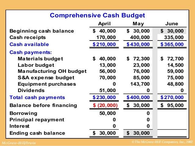 how to prepare f&b budget